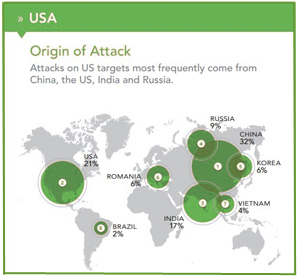Known Orgin of Cyber Attacks