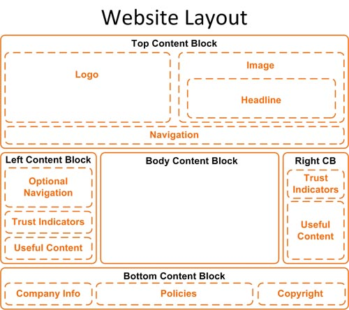 Website Content Blocks